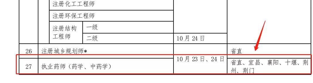 湖北2021年执业药师考试考区已确定