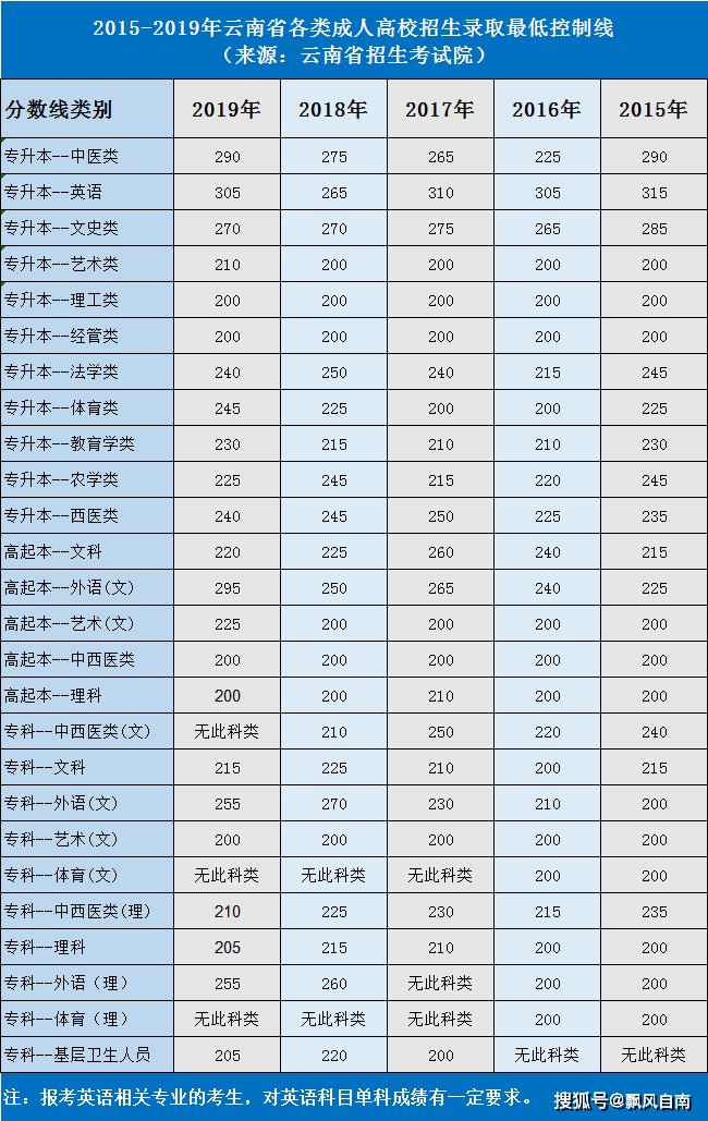2015年-2019年云南各类成人高校招生录取最低控制线