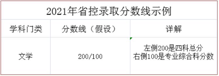 2021年省控录取分数线示例