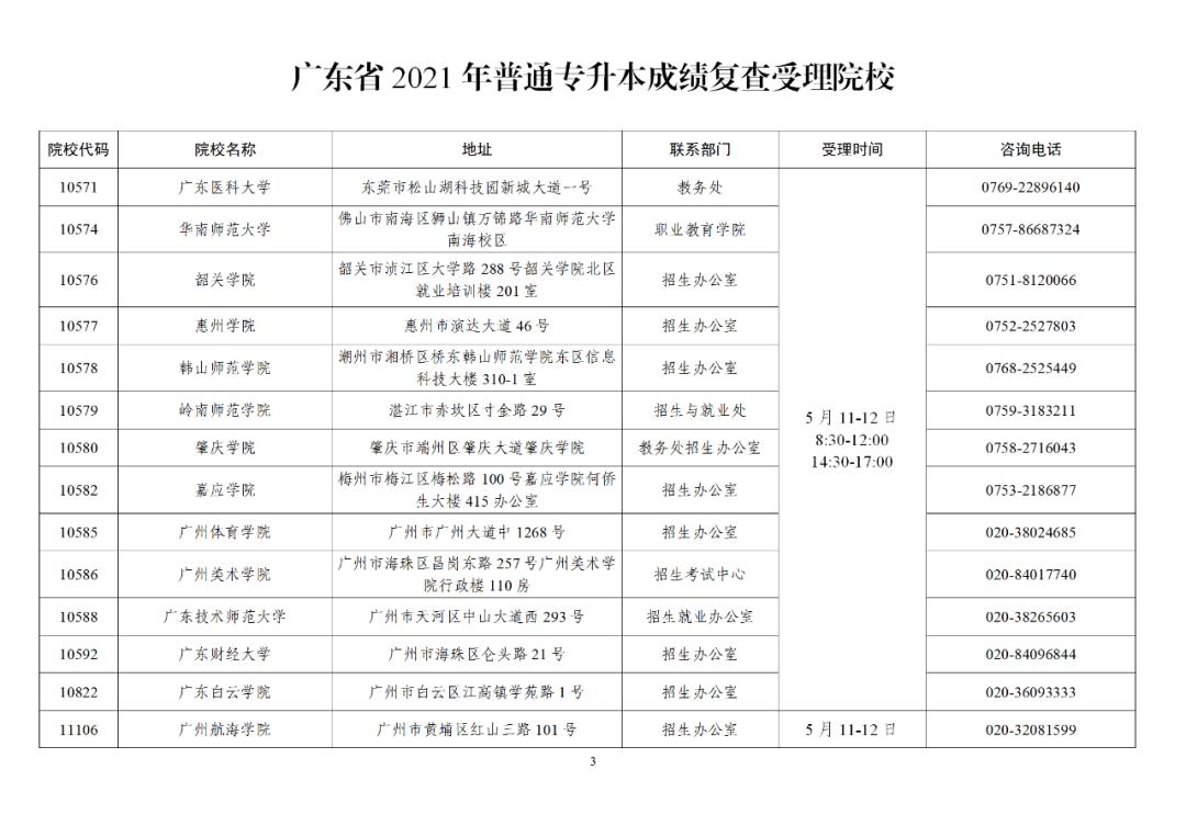 广东省2021年普通专升本成绩复查受理院校