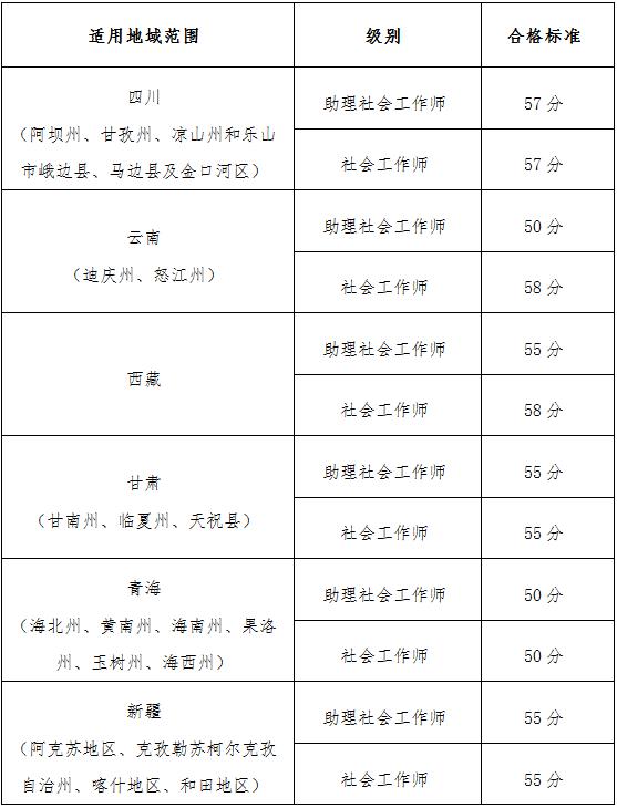 执业药师考试成绩.png