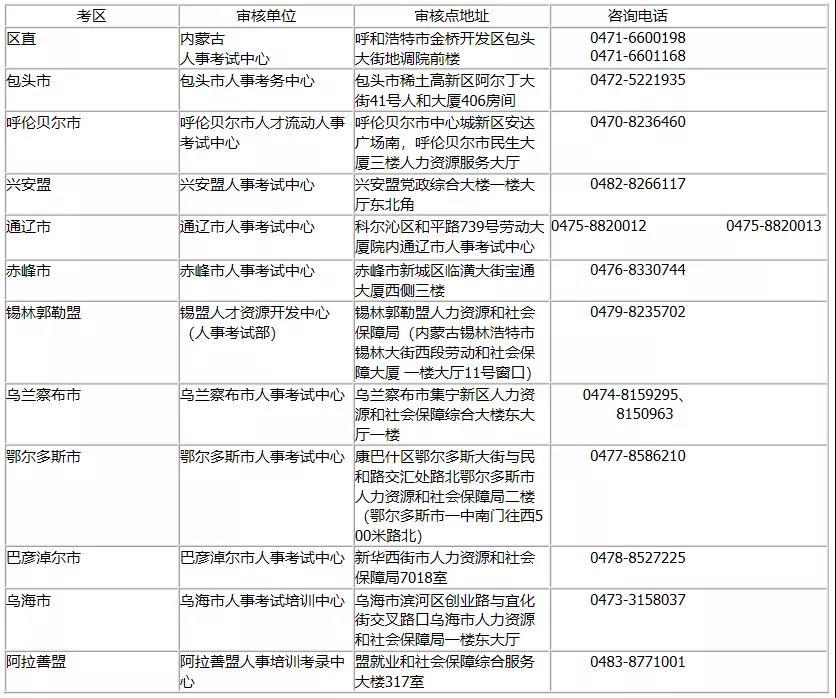 2019年内蒙古执业药师考后审核地区.jpg