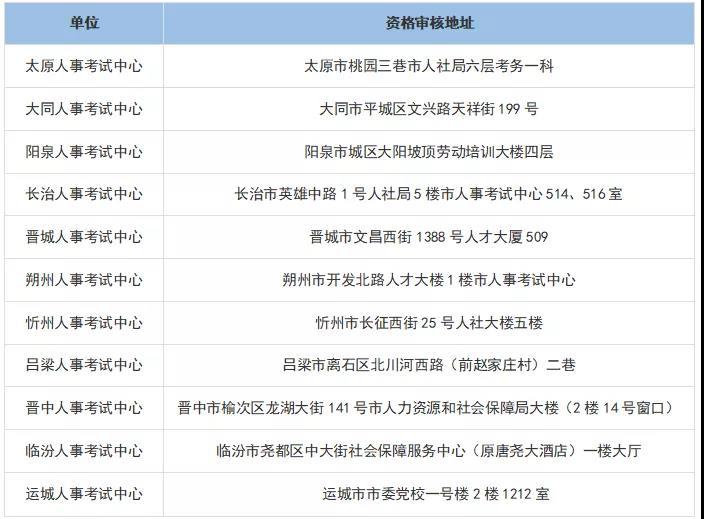 山西省执业药师考后审核地点.jpg